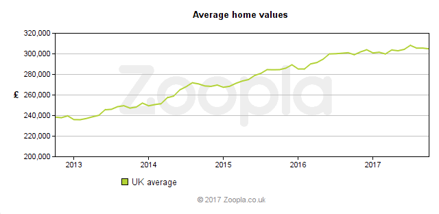 2017-10-05_UK_Average_home_values